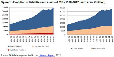 Evolução dos passivos e dos activos dos bancos